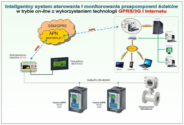 Aplikacje opracowane i wdrożone przez firmę Control System
