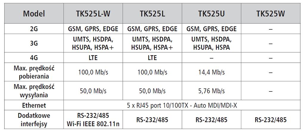 Welotec TK500 - tabela
